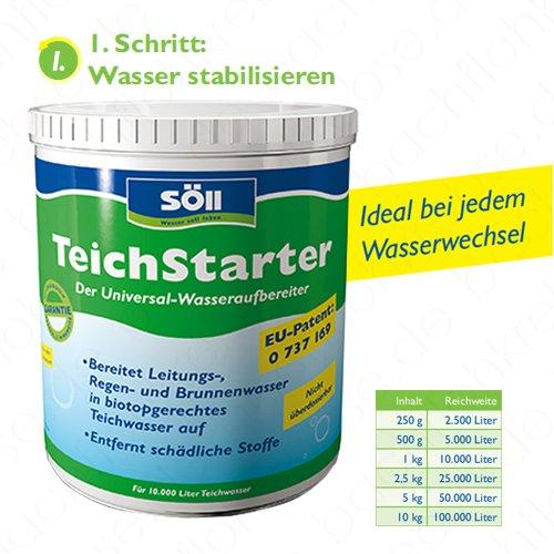 Gartenteich bakterien bestseller shop for Gartenteich shops
